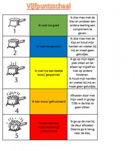 vijfpuntsschaal-voorbeeld